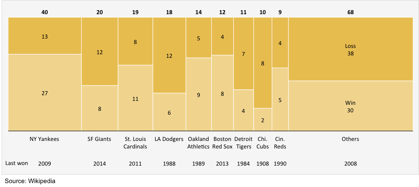 Mekko chart showing wins and losses for teams with most modern World Series appearances