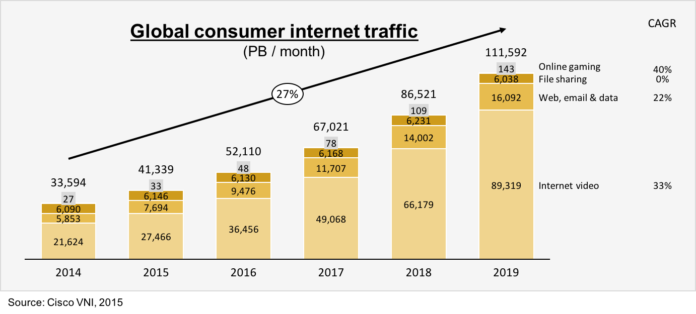 Stacked bar chart built by Aploris displaying consumer Internet traffic between 2014 and 2019