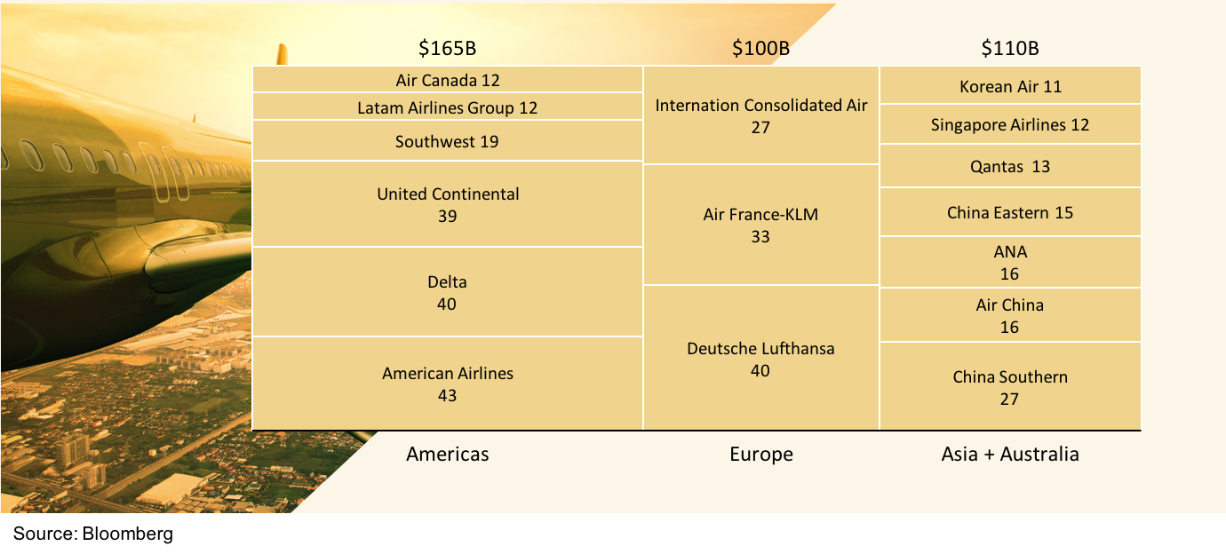 Mekko chart of largest airlines