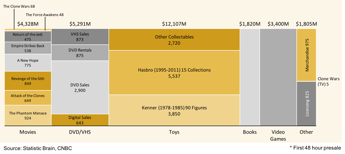 Mekko chart of total Star Wars revenue