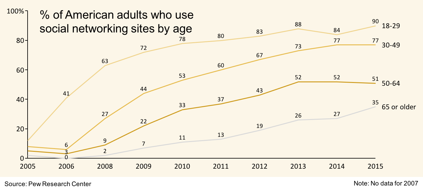 Line chart showing social media use by age