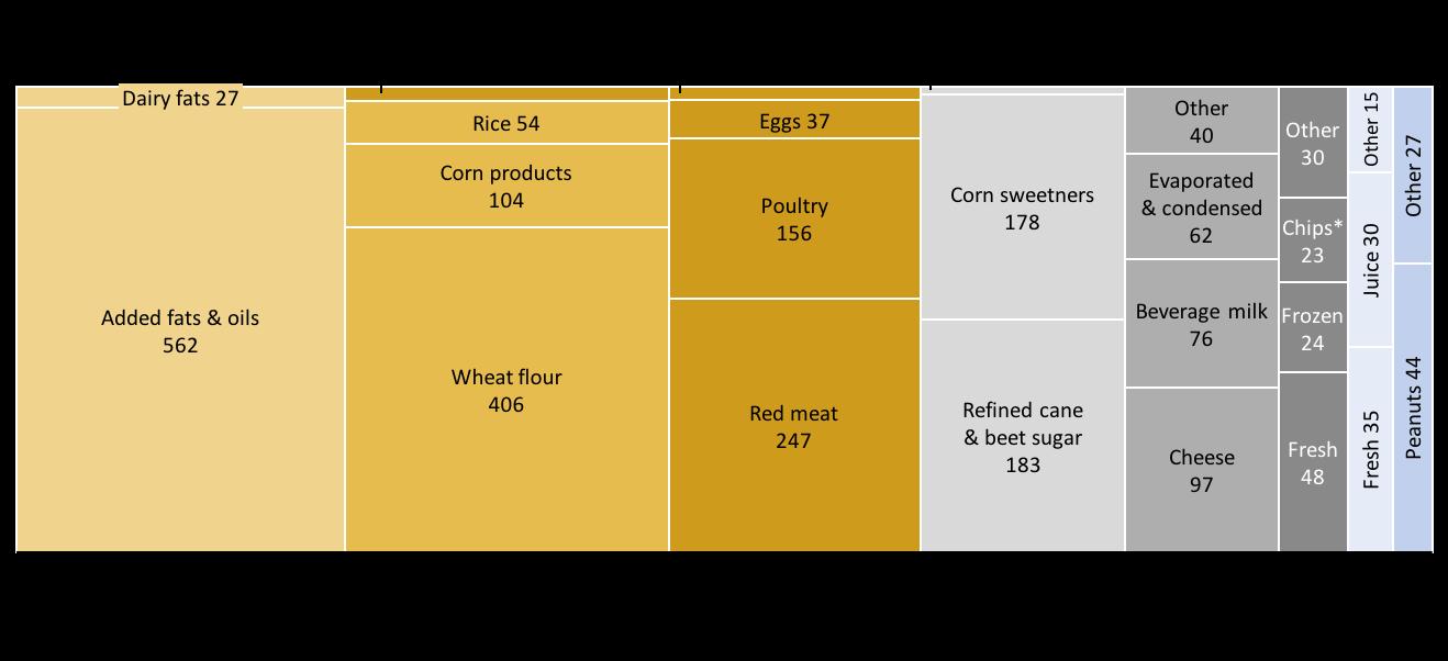Marimekko Chart Showing Average Daily Caloric Intake For Americans
