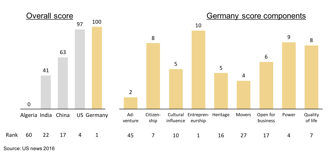 Two bar charts explaining Germany as best country