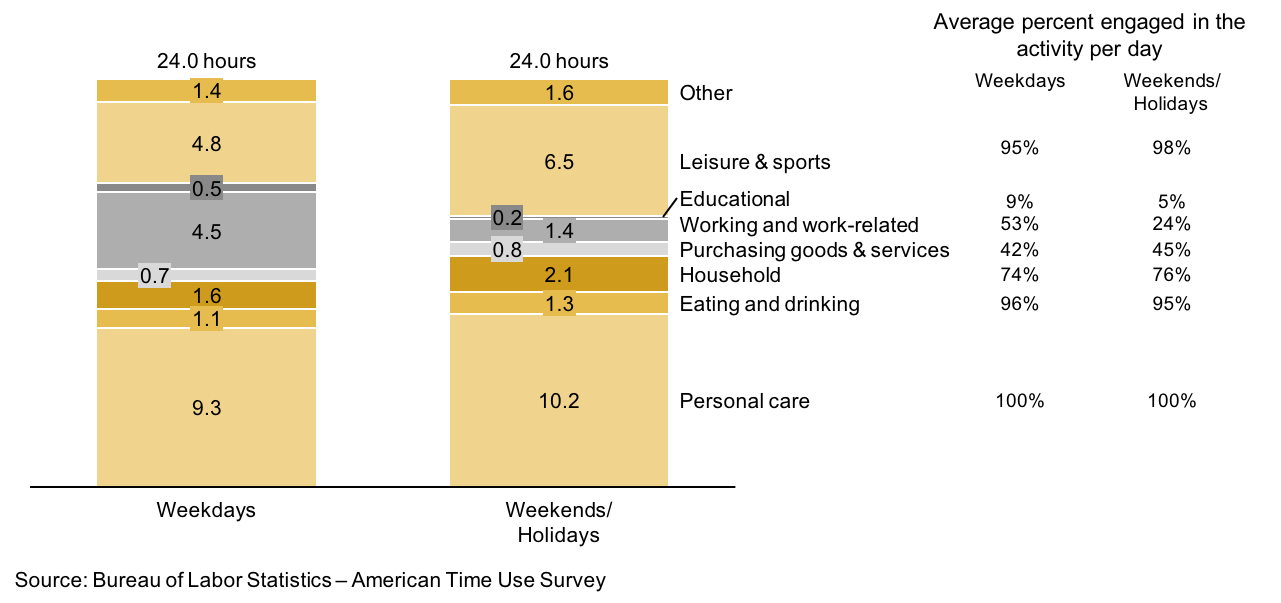 Stacked bar chart showing how Americans spend their day