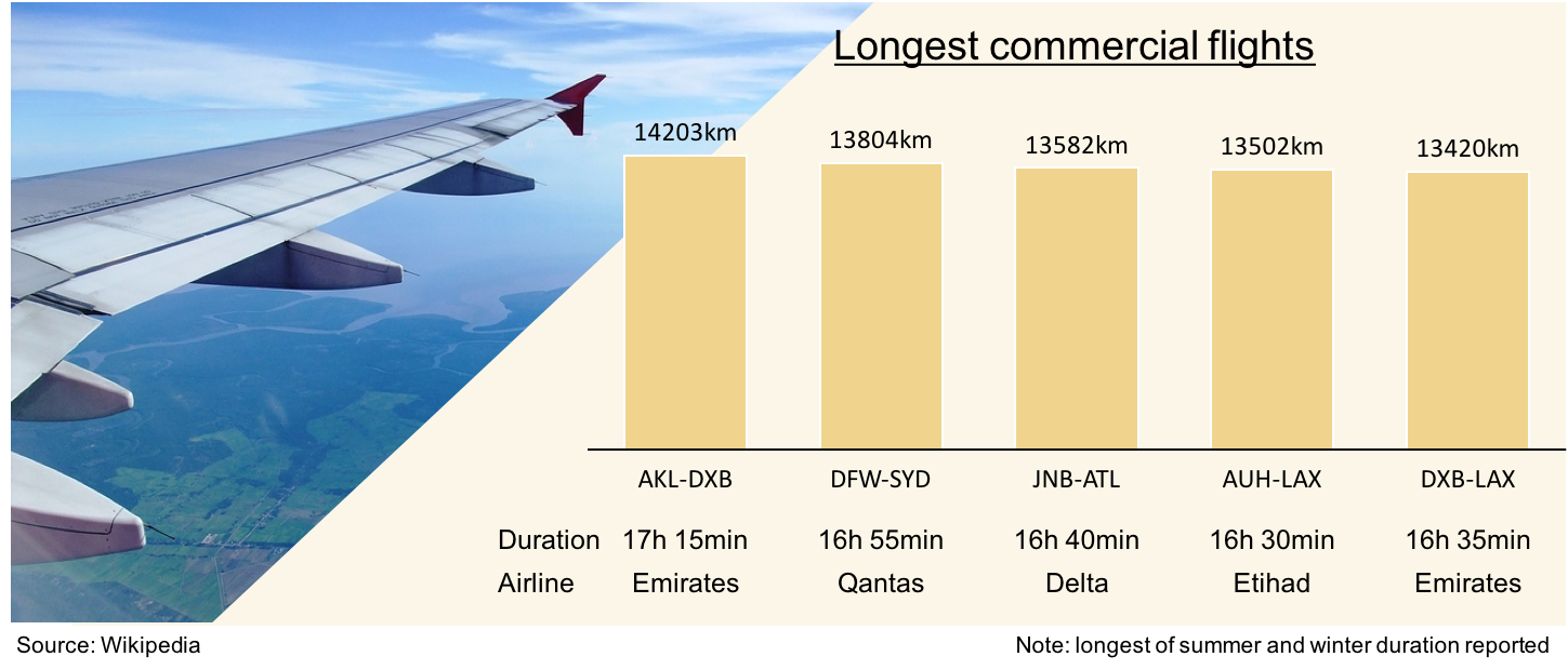 Bar chart showing longest commerical flights