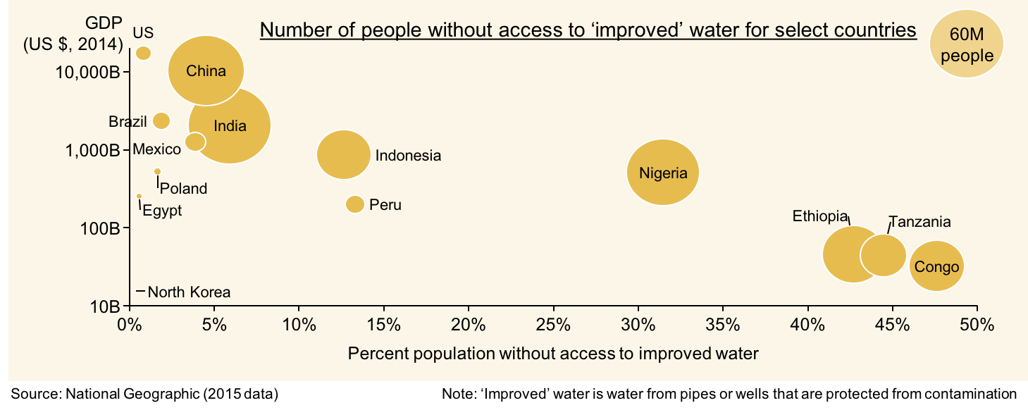 Bubble chart showing number of people without access to improved water