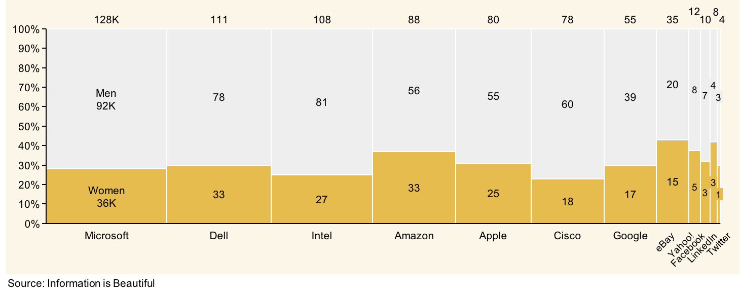 PowerPoint Mekko chart showing number of women in different tech companies