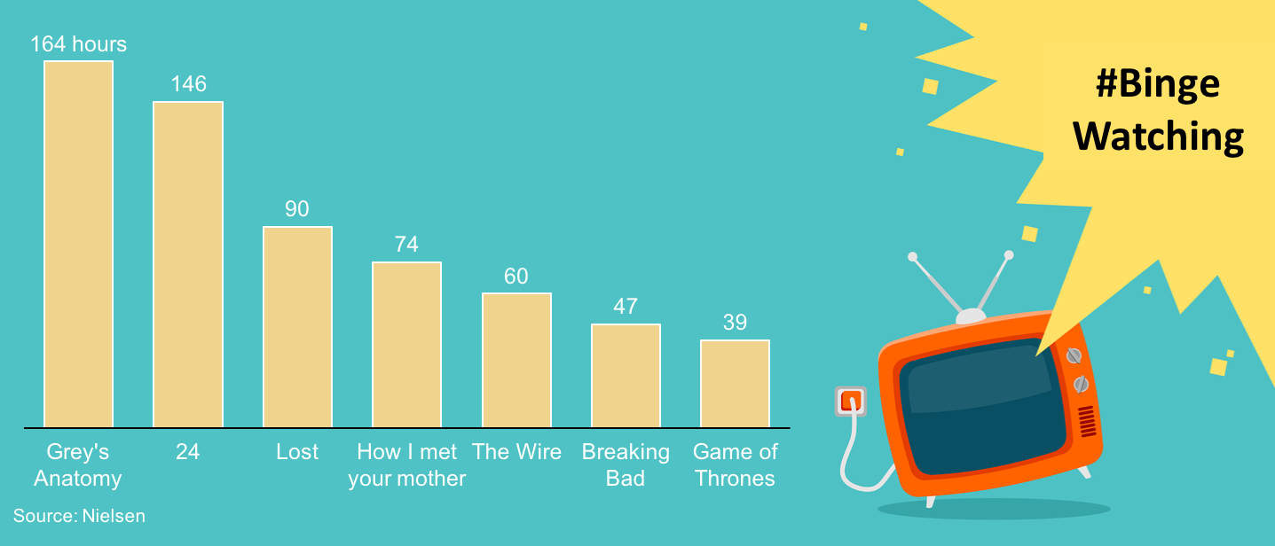 Bar chart showing time needed to binge watch shows