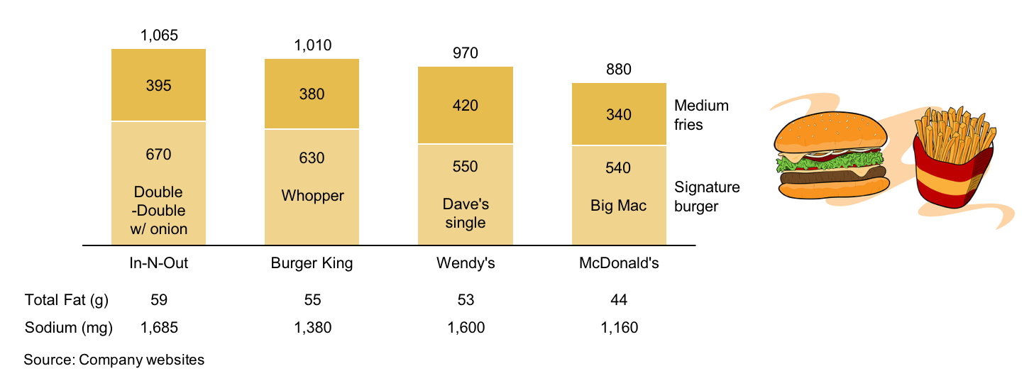 Stacked bar chart comparing calories in a signature burger for Food bar graph