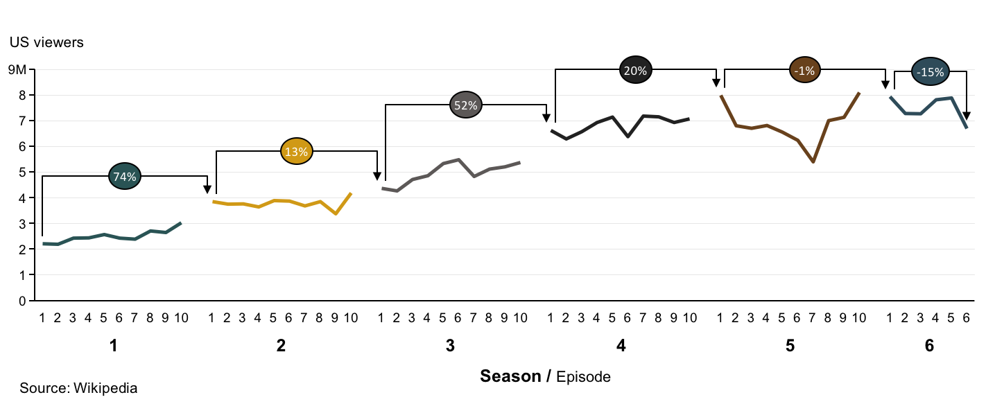 Game of Thrones viewership