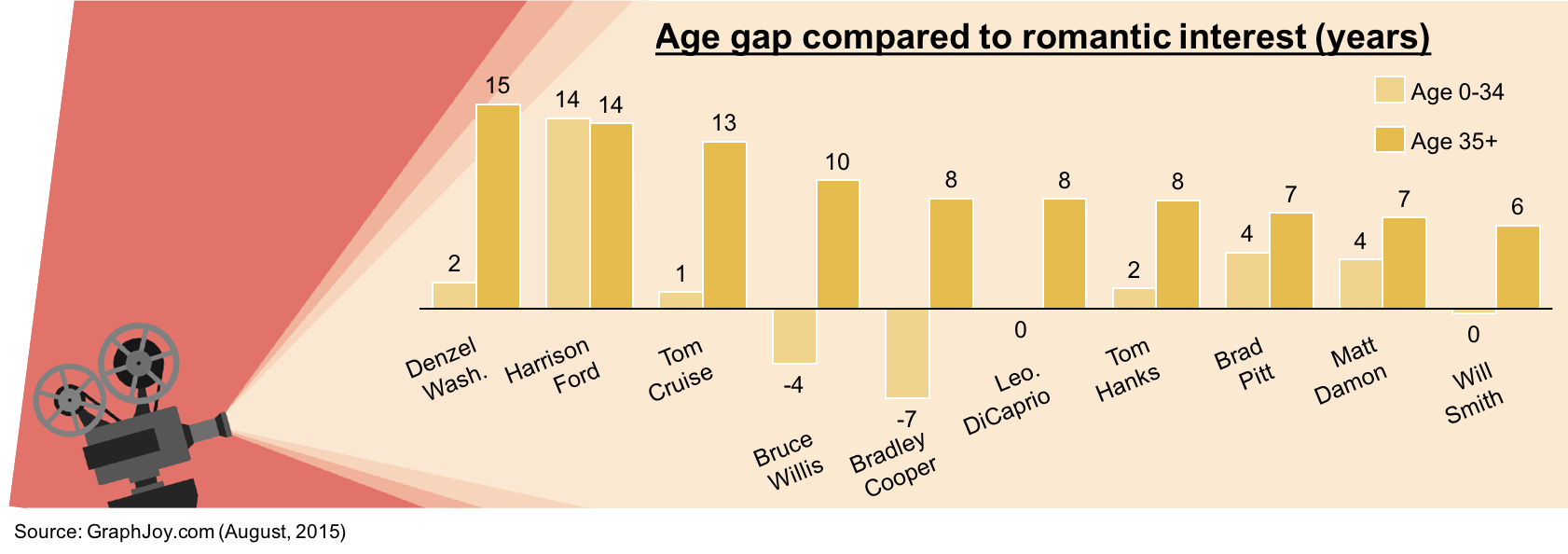 Cluster bar chart of male actor age gap