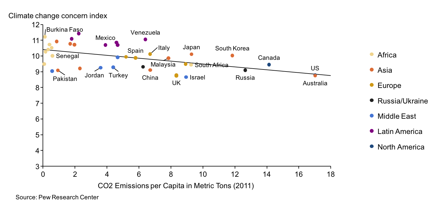 Scatter chart of climate change concern and CO2 emission