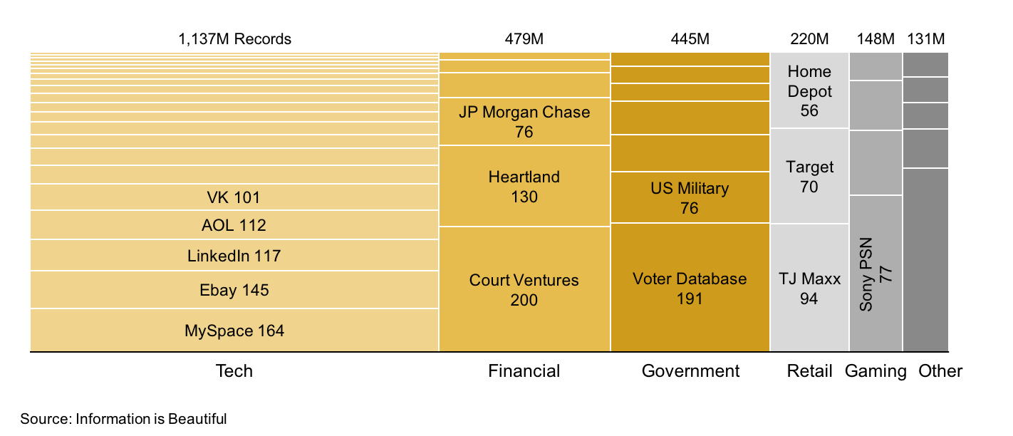 Mekko of large data breaches by entity category