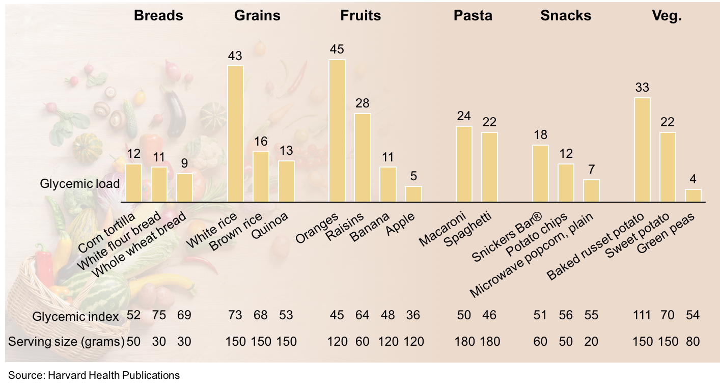 Bar chart showing glycemic load and index for select foods