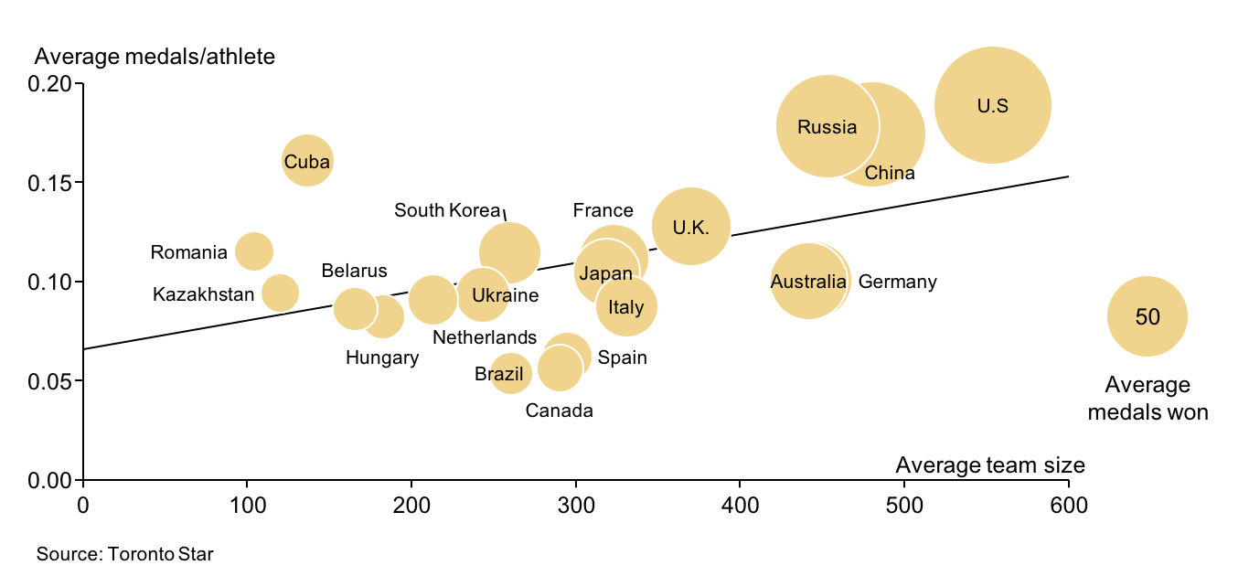 Bubble chart highlighting impact of Olympic team size on medal haul per athlete