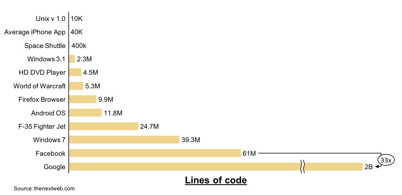 Bar graph showing lines of code