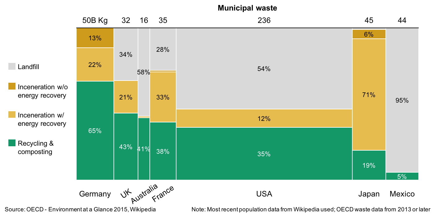 Mekko chart showing processing of municipal waste