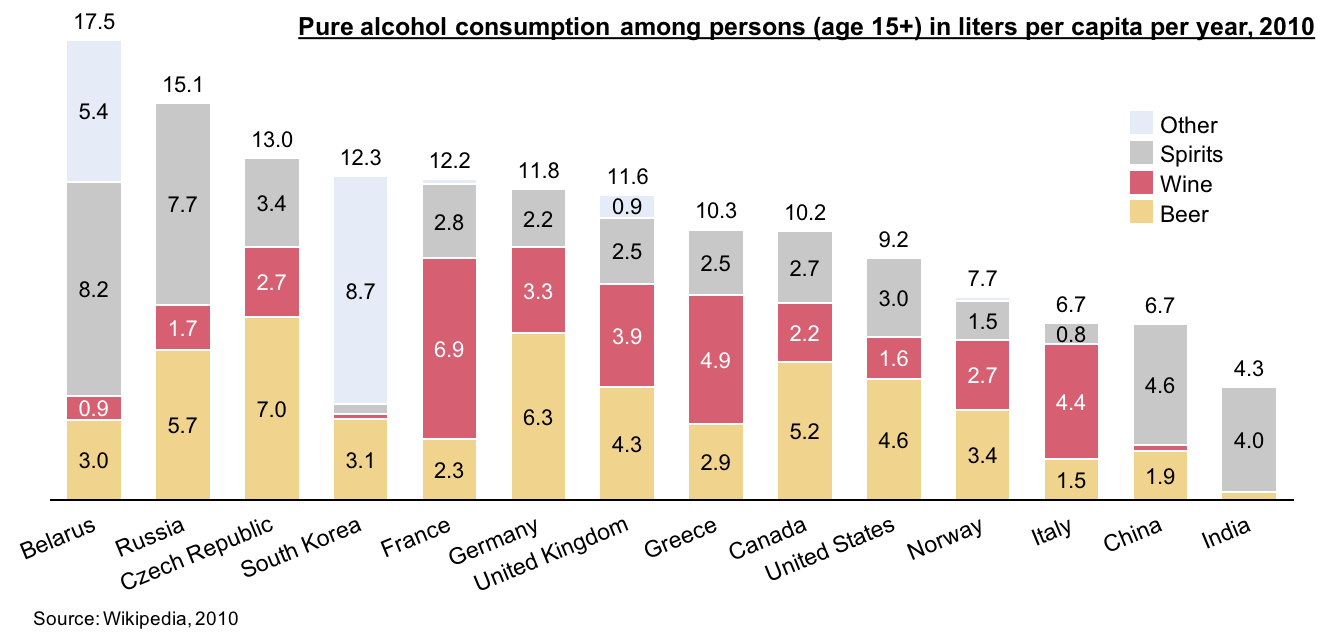 Stacked bar chart showing alcohol consumption in select countries
