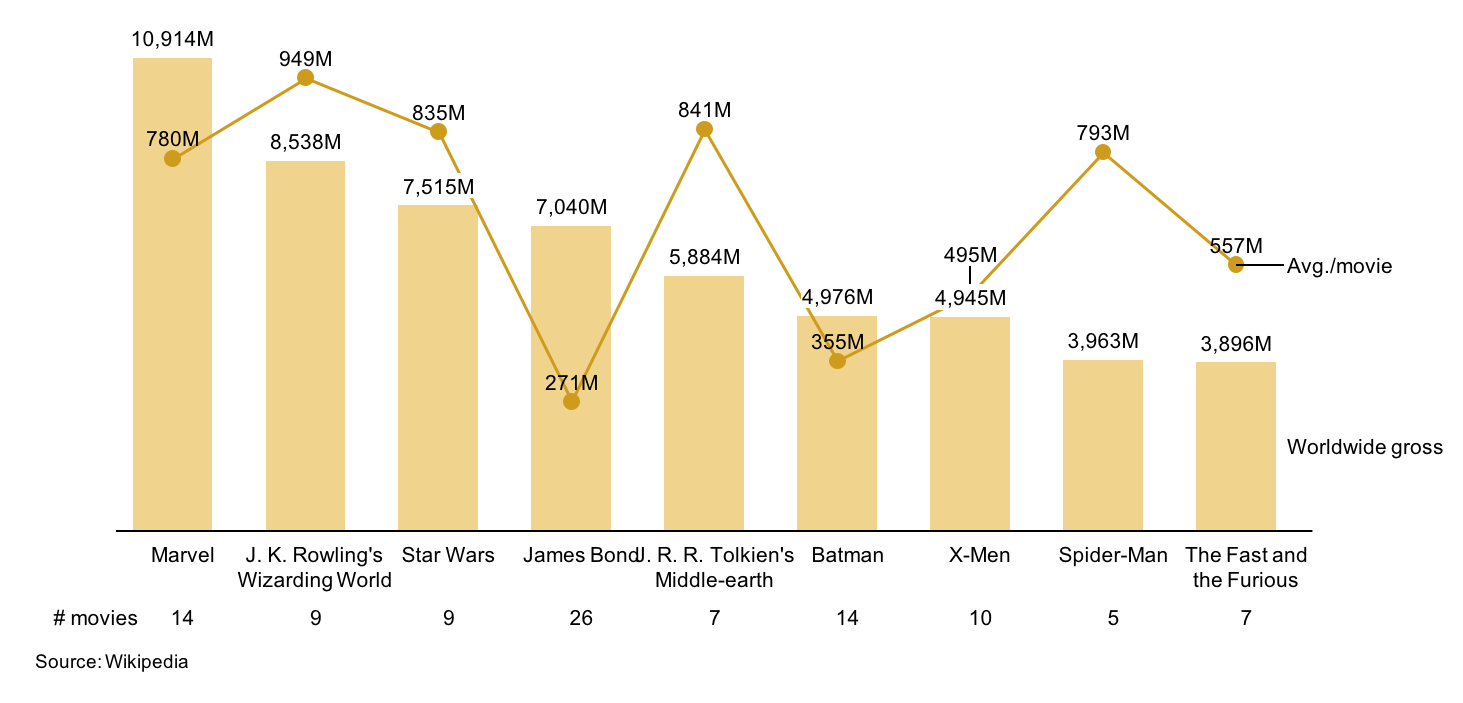 Bar-line chart showing 10 highest grossing movie franchises