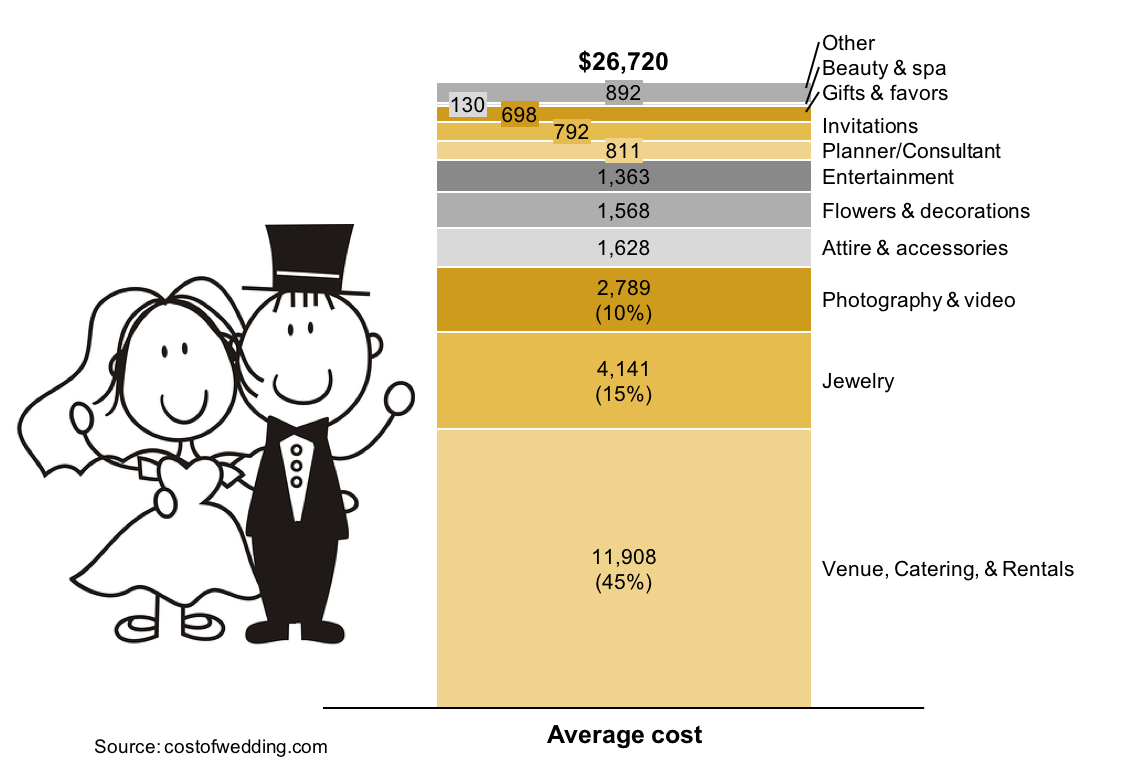 Stacked bar chart showing average cost of a wedding