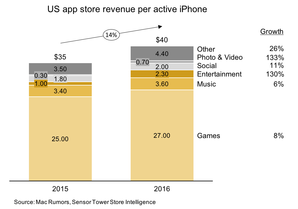 Stacked bar chart with iPhone app store revenue