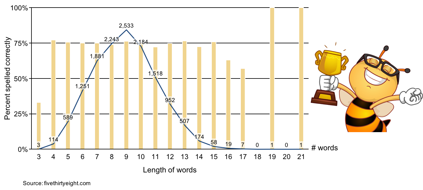 Bar and line graph showing Spelling Bee word lengths and correctes rates