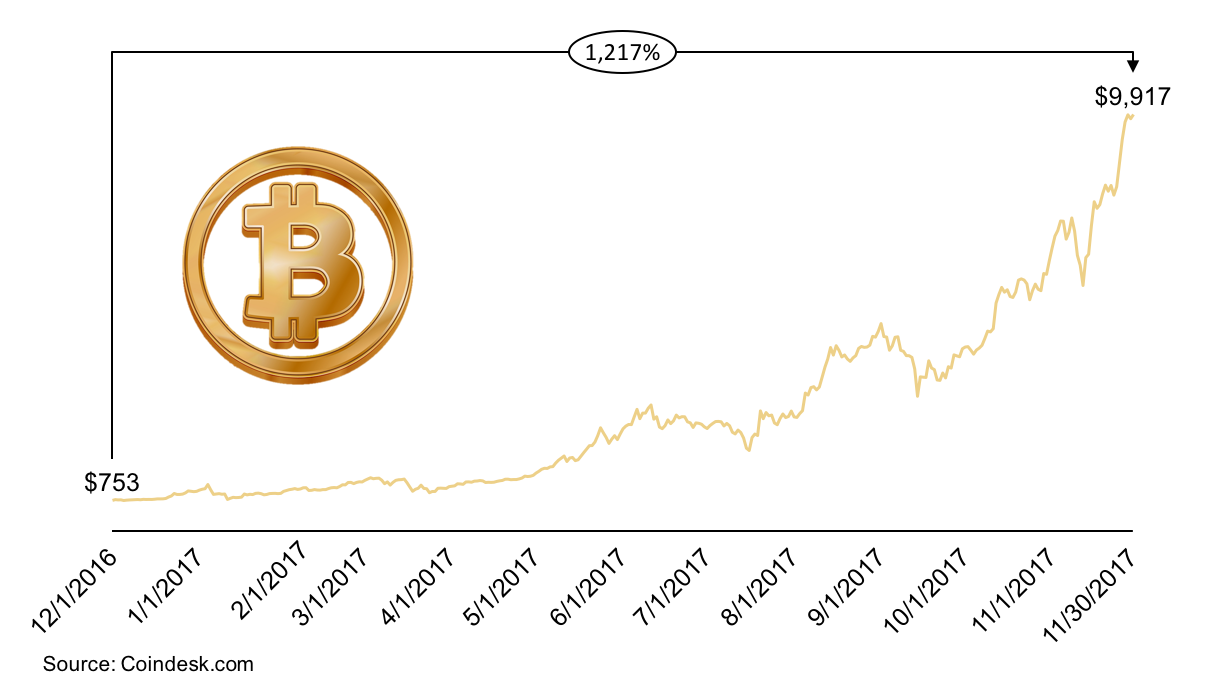Line Chart Showing Bitcoin Value Over The Last Year