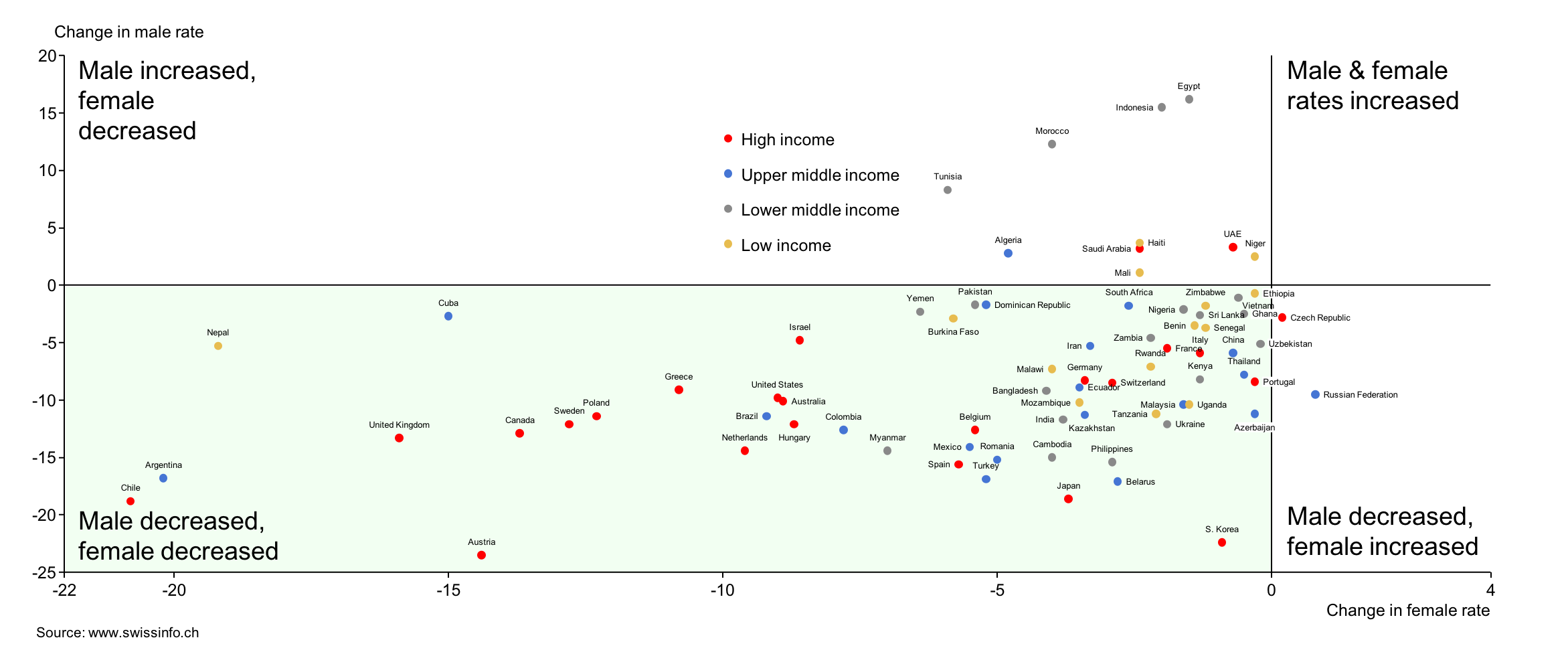 2x2 scatter plot showing change in smoking rates in different countries