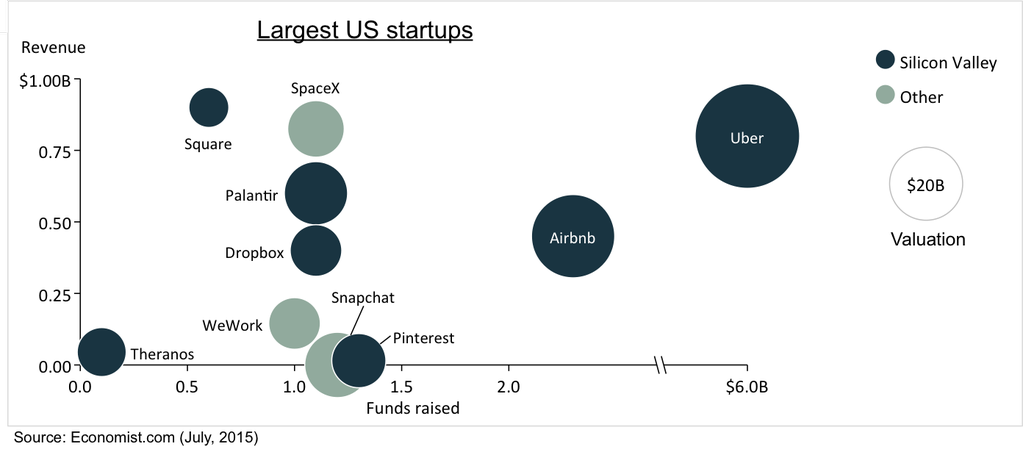 Bubble chart showing revenue and funding for US startups