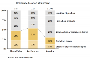 100% column chart showing education attainment in the US