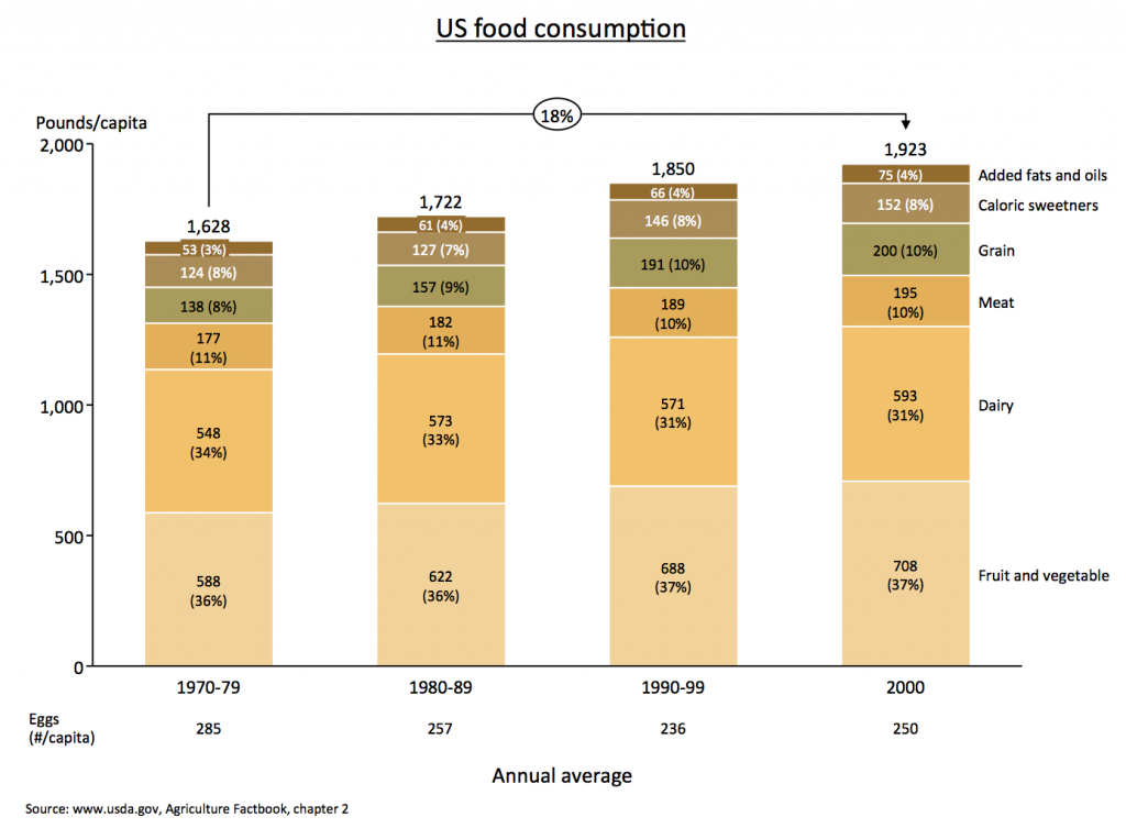 100% stacked bar chart showing food consumption in the US