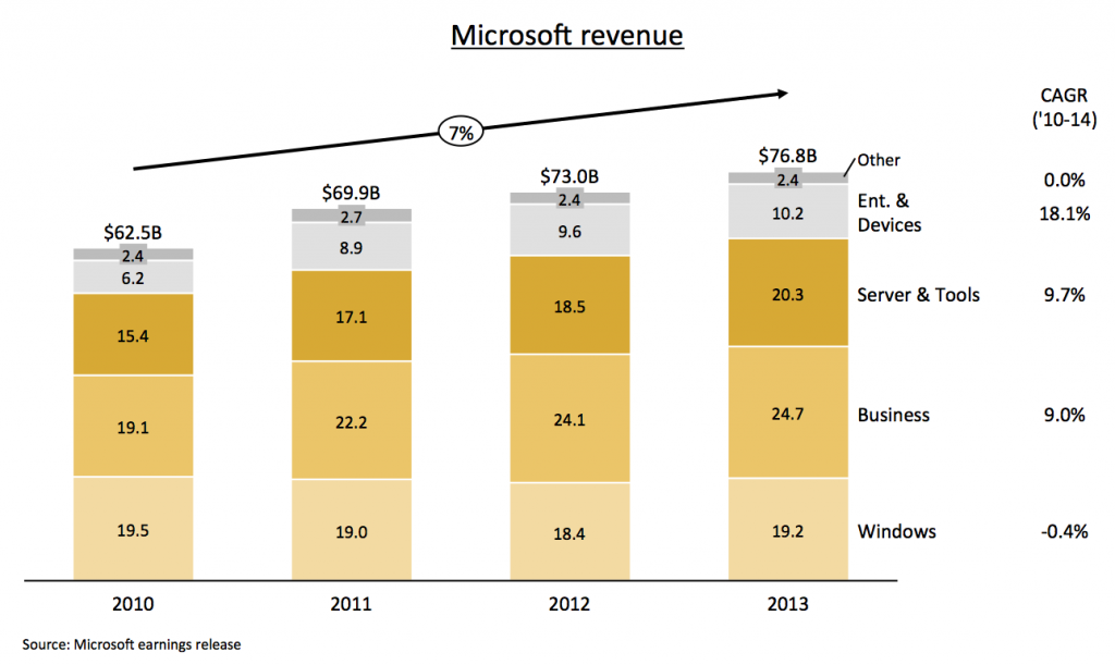 Stacked column chart with growth arrow showing Microsoft's revenue