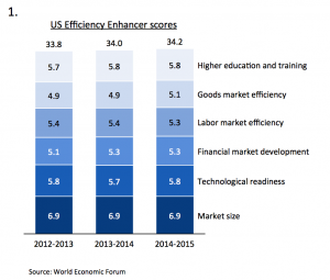 Stacked columns with US Efficiency Enhancer scores